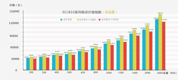 2016年国内首份电力变压器产品价格购买指数